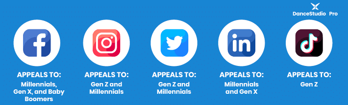 This graphic shows each social media platform and the generations they appeal to. Knowing your audience is an important part of dance studio marketing.