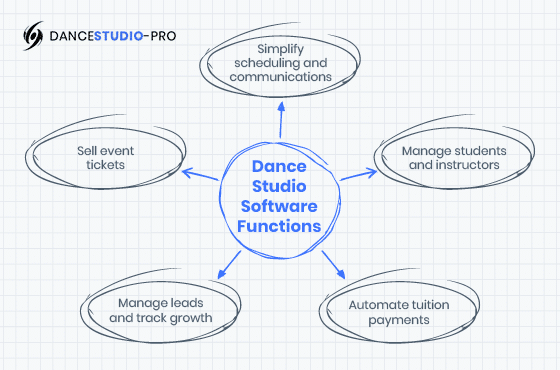 This image depicts the top functions of dance studio software that will help run your studio better.